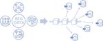 ブロックチェーンを用いたビッグデータ保証収集記録